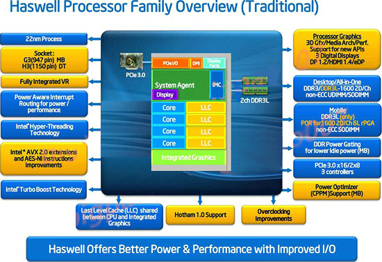 Intel-Haswell-Dig