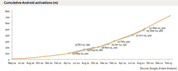 cumulative-android-activations